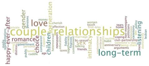 Words associated with love and relationships made with wordle.net